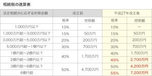 相続税速算表%u3000現行